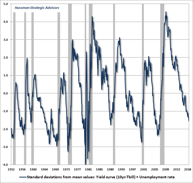 Economic tightness (employment, yield curve) and recessions