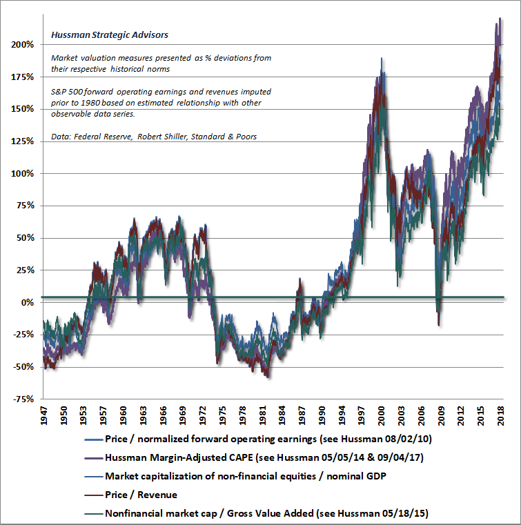 Hussman valuation review, September 2018