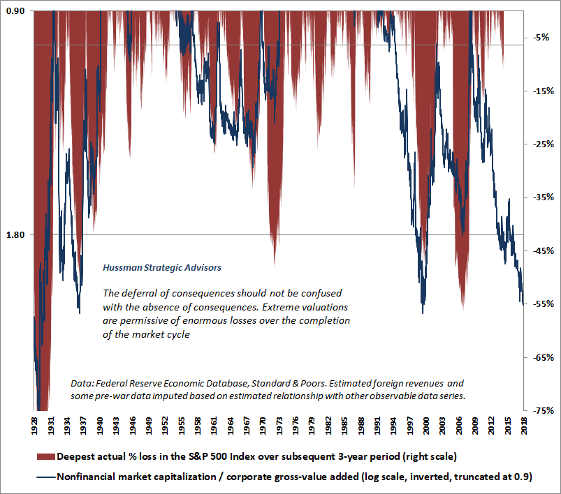 Valuations and subsequent market drawdowns