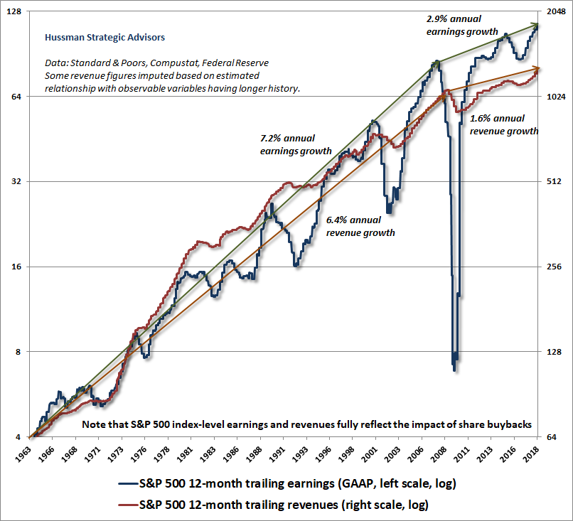 Long-term S&P 500 revenue and earnings trends