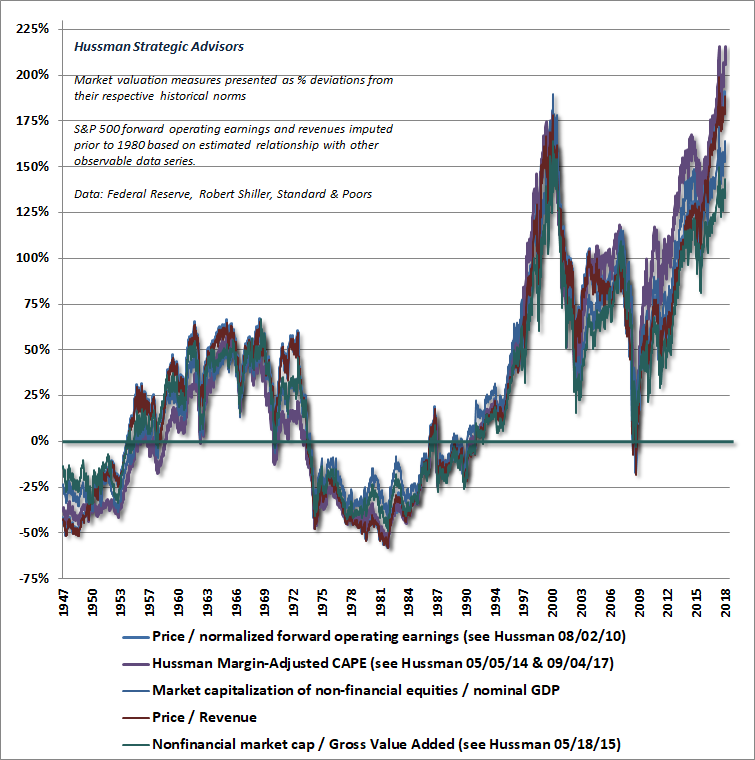 Hussman valuation review, October 2018