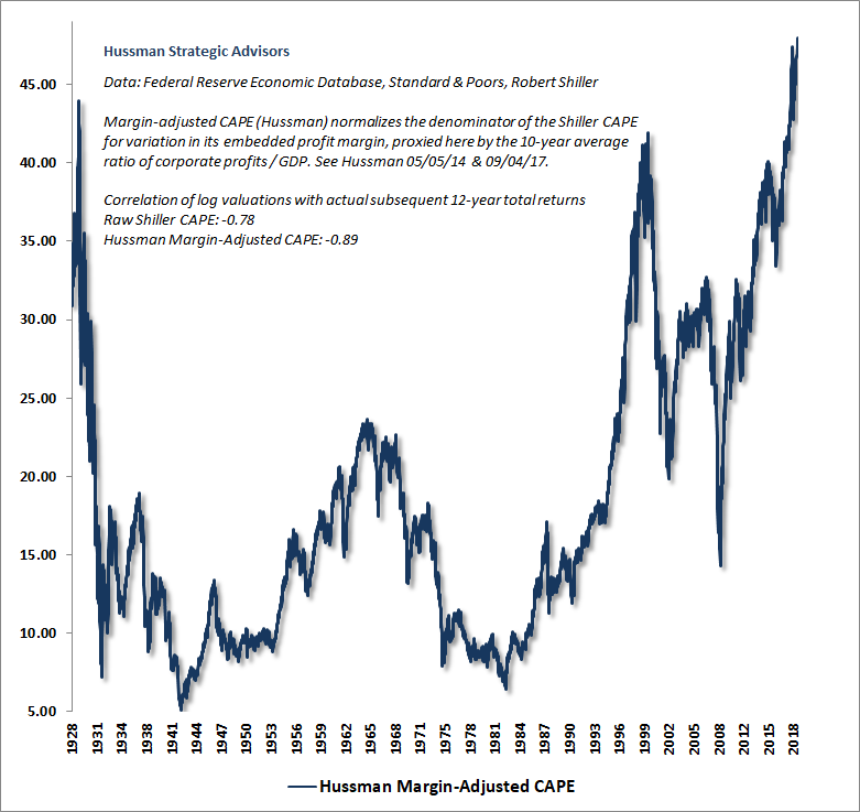 Hussman Margin-Adjusted CAPE, October 2018