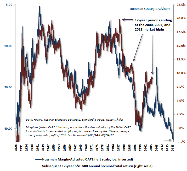 Margin-Adjusted CAPE and subsequent S&P 500 returns