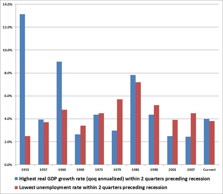 Pre-recession economic growth