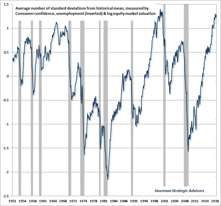 Economic optimism and subsequent recessions