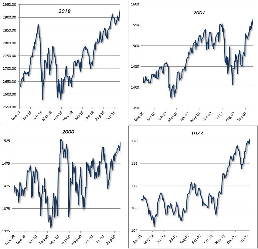 Bull market peaks