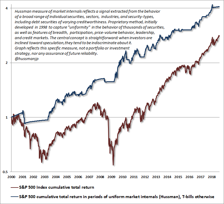 Hussman market internals and S&P 500 returns