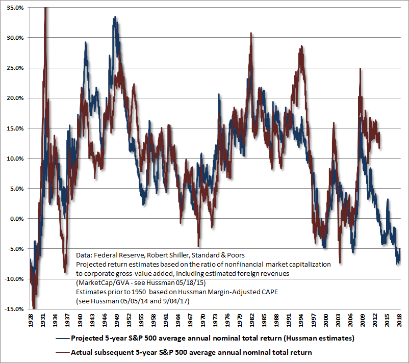 S&P 500 5-year total return projections - Hussman