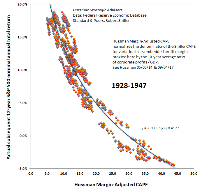 Hussman Margin-Adjusted CAPE and S&P 500 returns 1928-1947