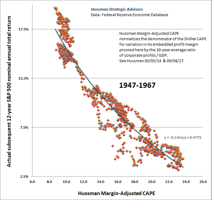 Hussman Margin-Adjusted CAPE and S&P 500 returns 1947-1967