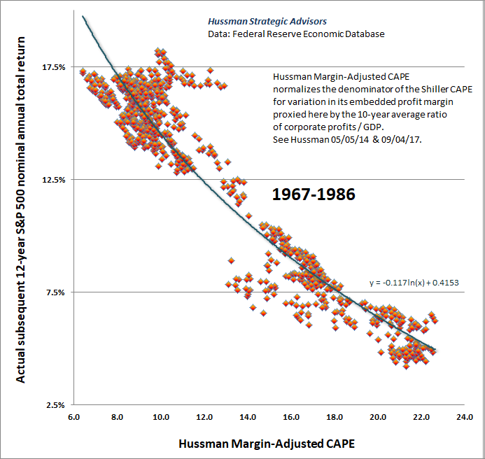 Hussman Margin-Adjusted CAPE and S&P 500 returns 1967-1986