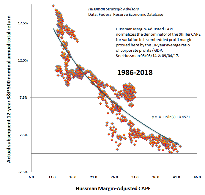Hussman Margin-Adjusted CAPE and S&P 500 returns 1986-2018