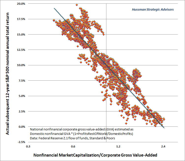 Hussman MarketCap/GVA and S&P 500 total returns