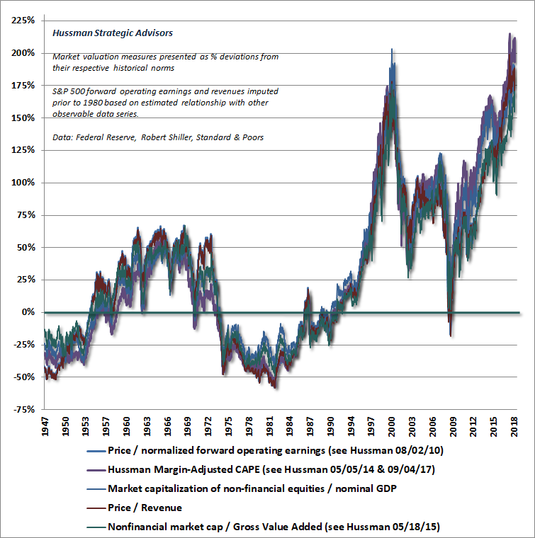 Hussman Valuation Review - November 2018