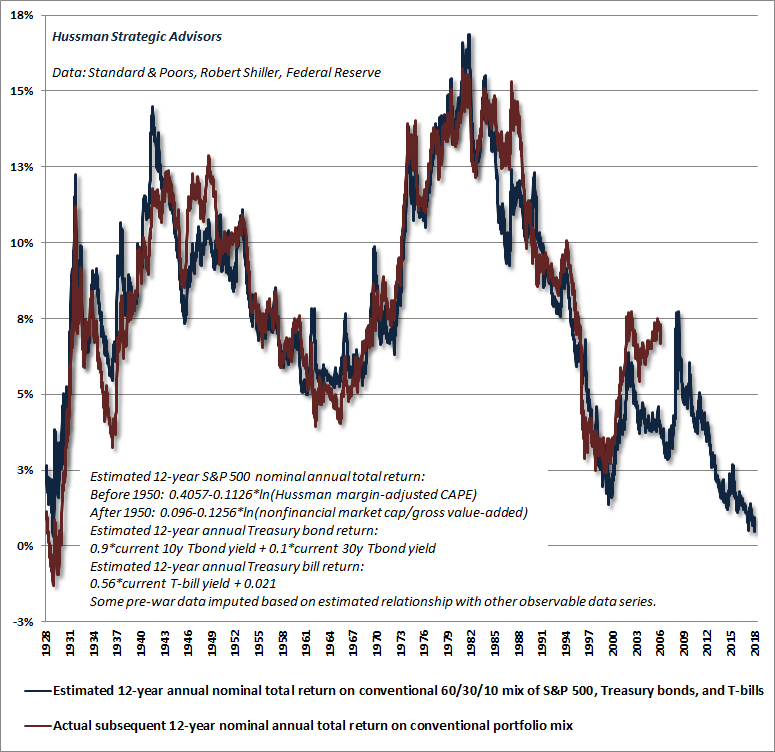 Hussman projected total return from a conventional asset mix - November 2018