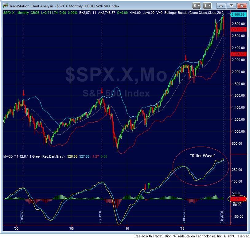 S&P 500 MACD study - Hussman November 2018
