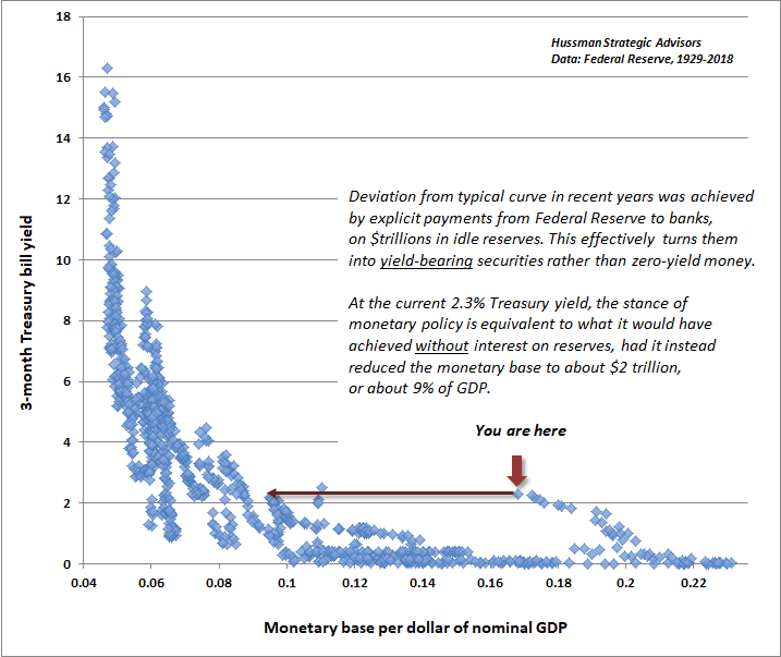 Hussman - Liquidity preference curve, annotated