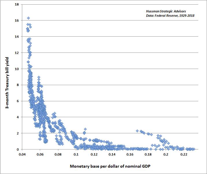Hussman - Liquidity preference curve