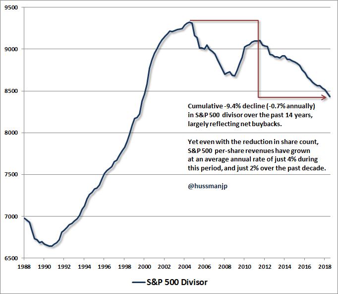 S&P 500 divisor