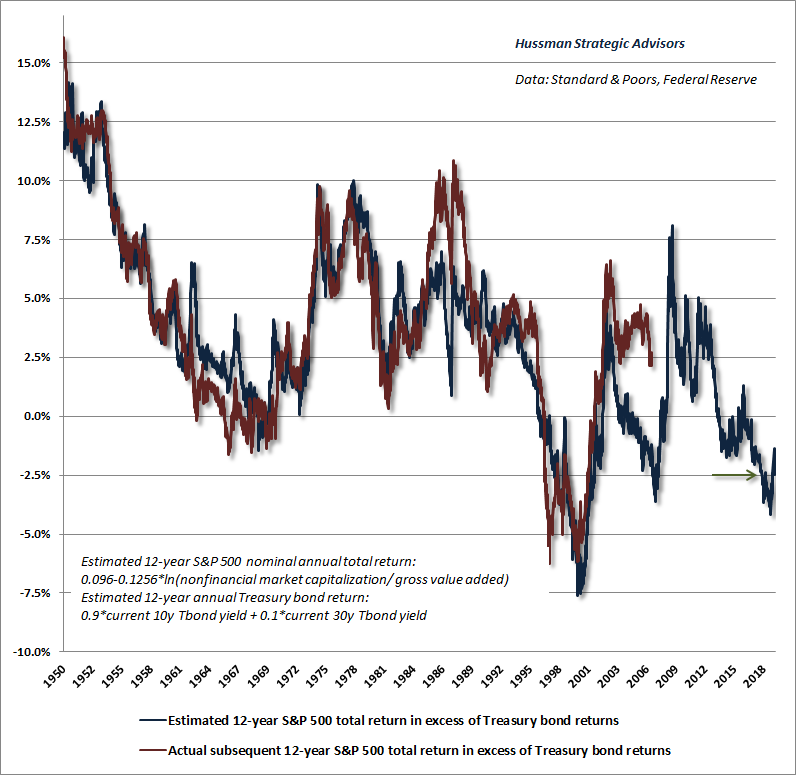 Hussman estimates of expected and actual equity market risk premia - January 2019