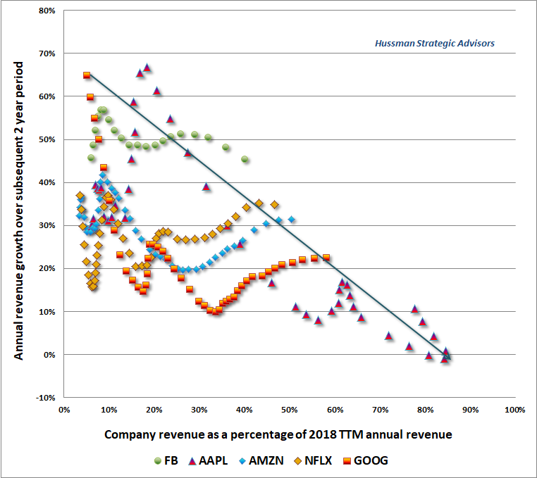 FAANG revenue growth versus market saturation - Hussman