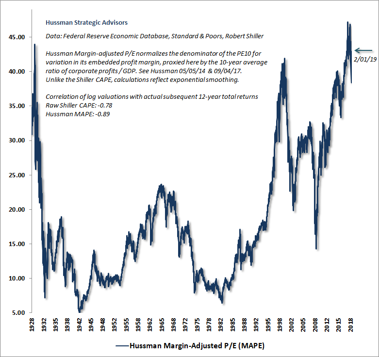 Hussman Margin-Adjusted P/E February 2019