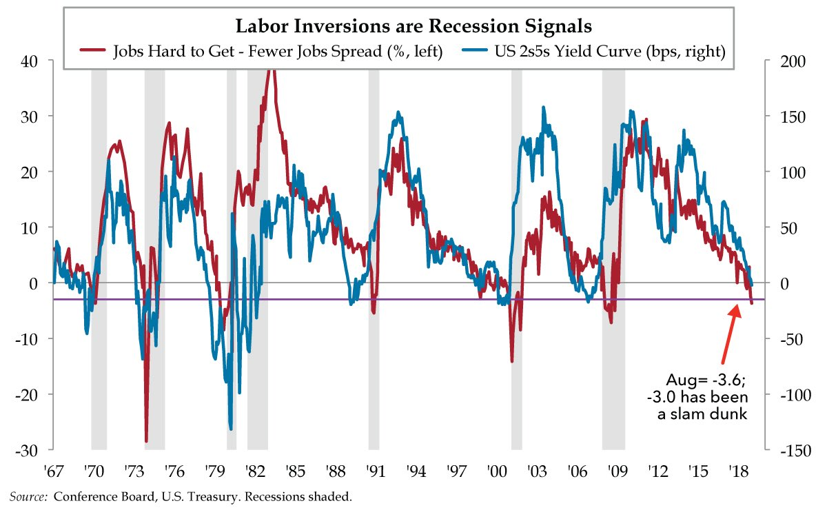 Labor Market Inversion