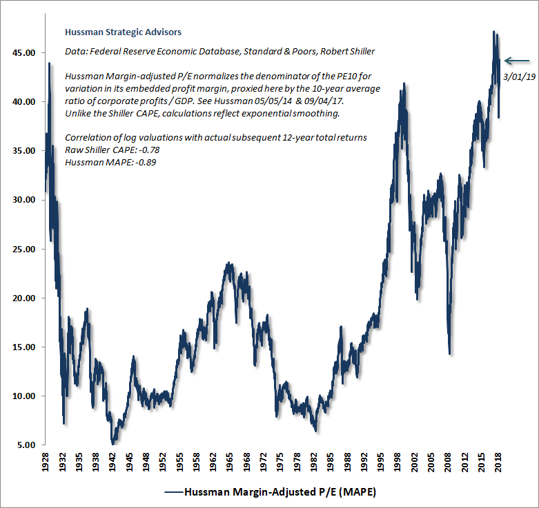 Hussman Margin-Adjusted P/E March 2019