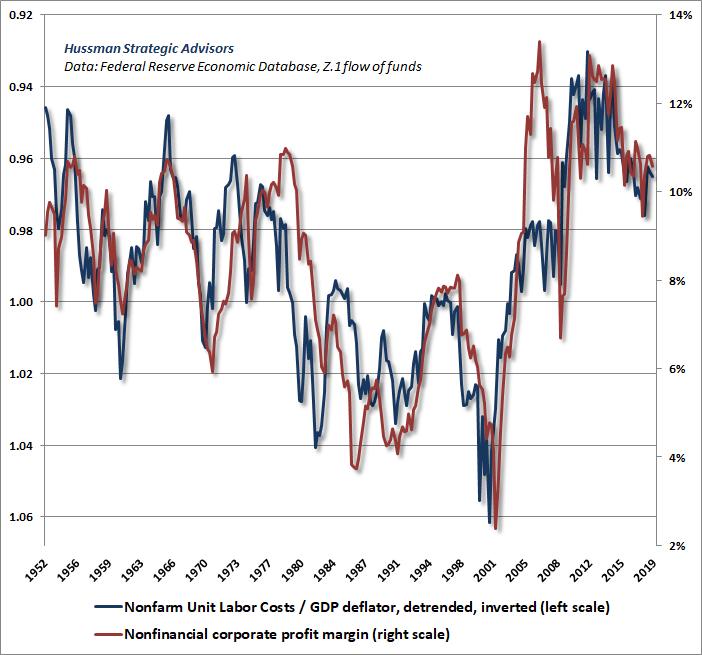 Real unit labor costs vs profit margins - Hussman