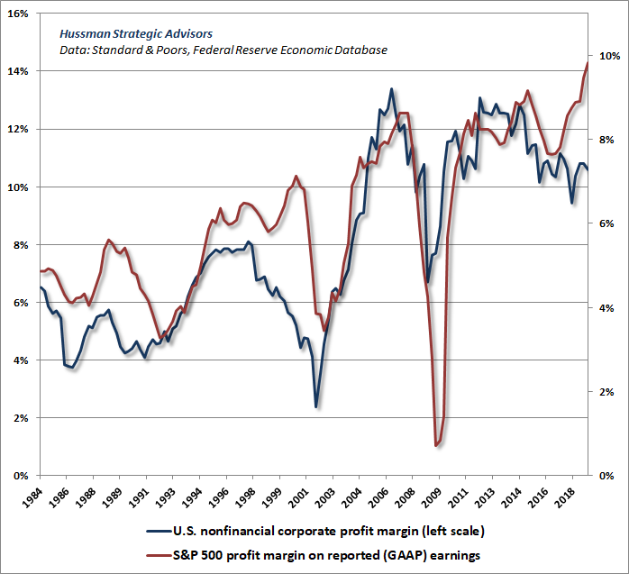 Nonfinancial profit margins vs S&P 500 profit margins