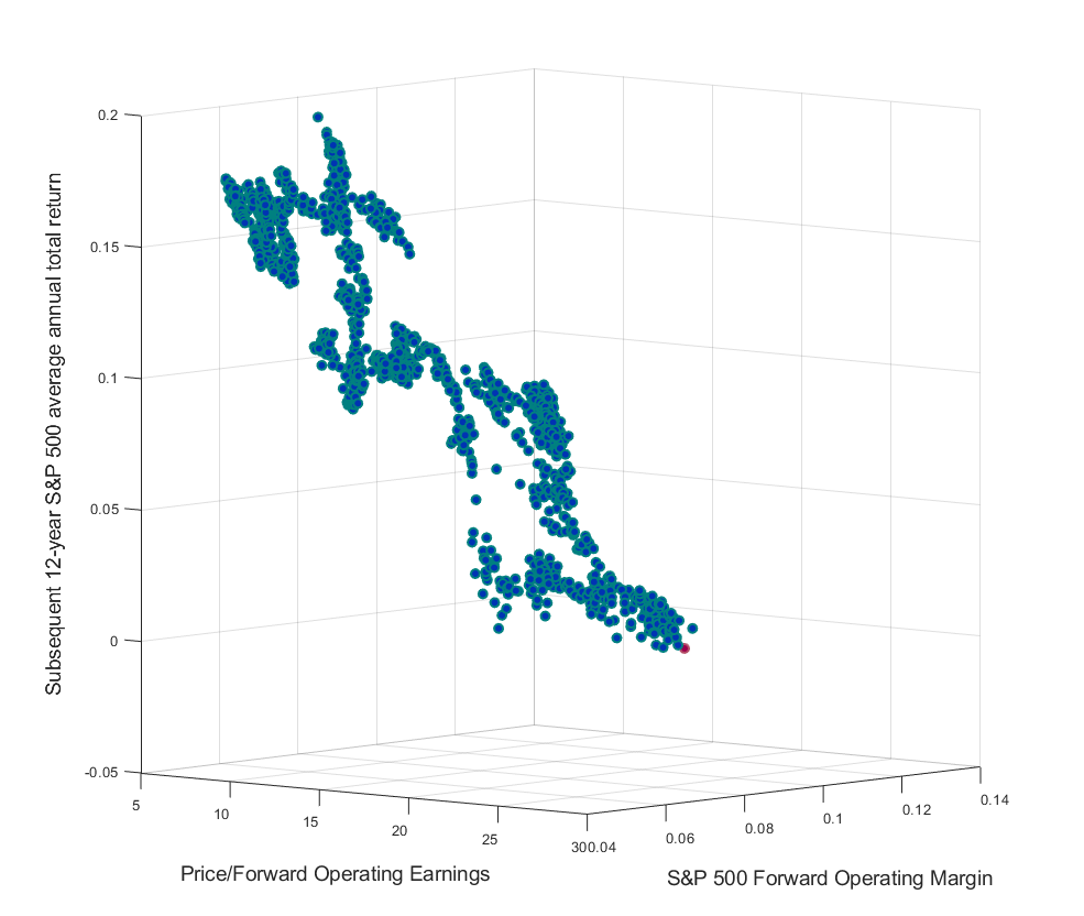 S&P 500 Forward P/E and embedded margin vs subsequent 12-yaer returns