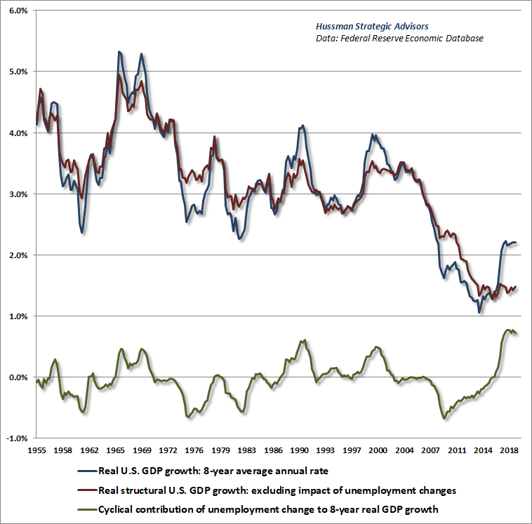 Structural vs cyclical real GDP growth - Hussman