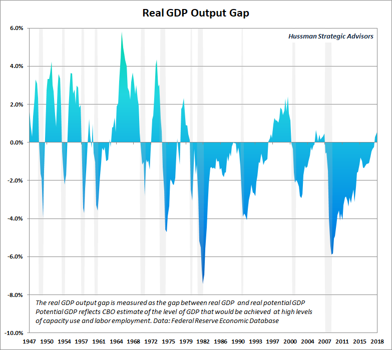 Real GDP output gap