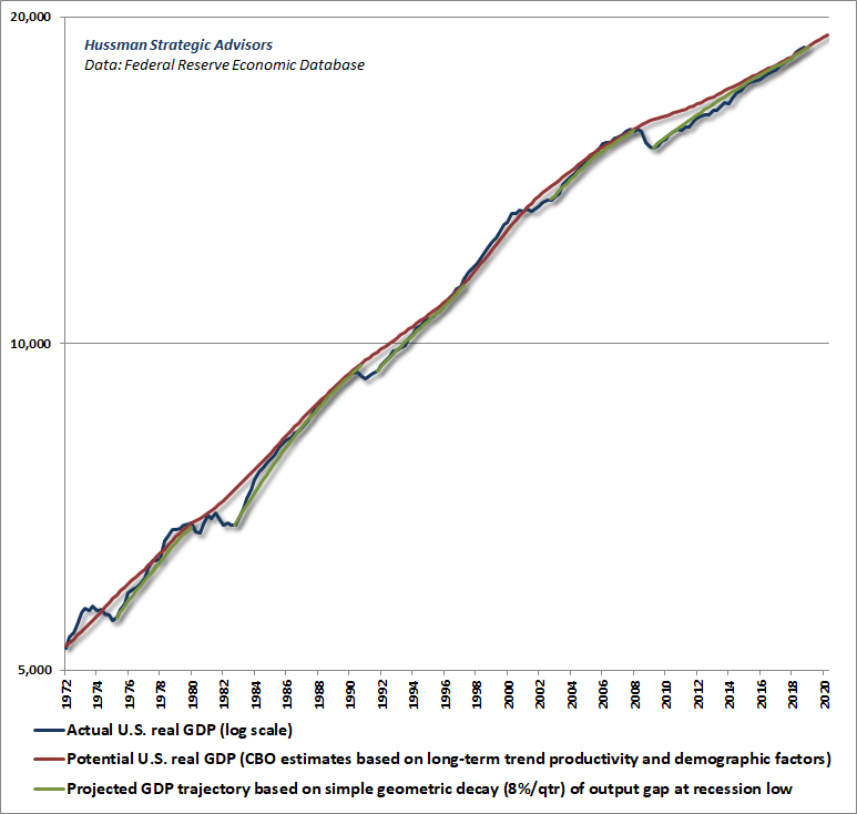 Actual vs potential real GDP - long-term chart