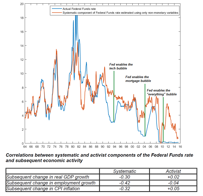 Systematic vs activist Fed policy - Hussman