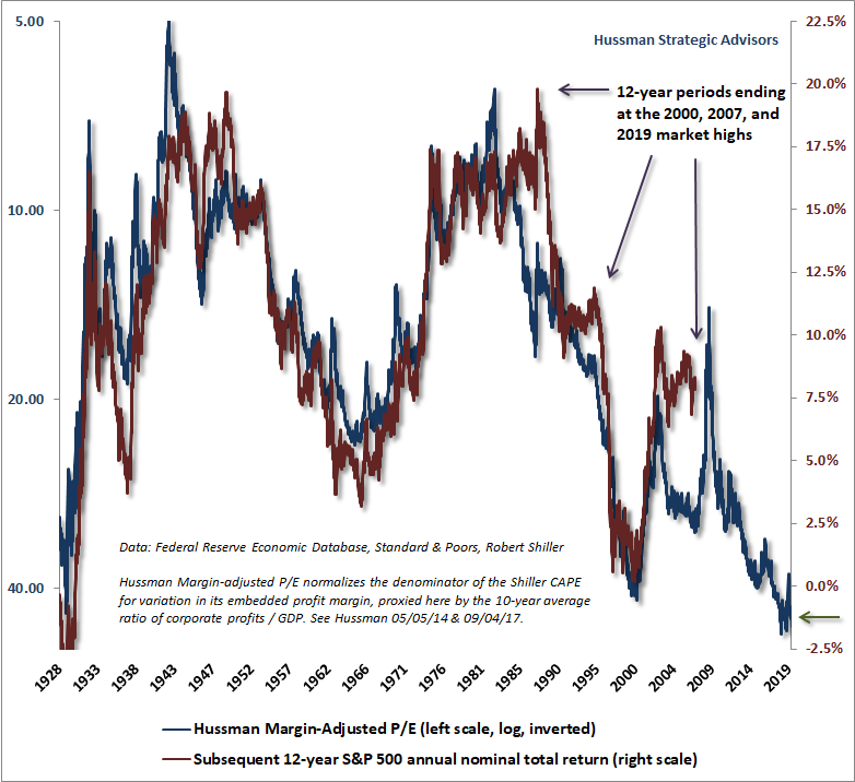 Hussman Margin-Adjusted P/E and subsequent S&P 500 returns