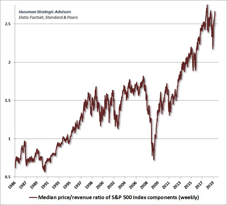 Median Price/Revenue Ratio of S&P 500 Components