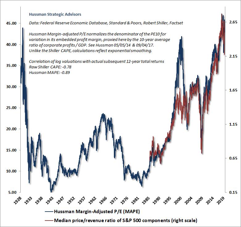 S&P 500 Median Price/Revenue Ratio and Hussman Margin-Adjusted P/E