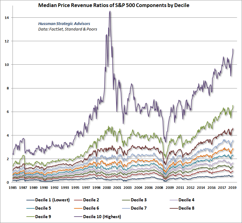 S&P 500 Median Price/Revenue by Decile
