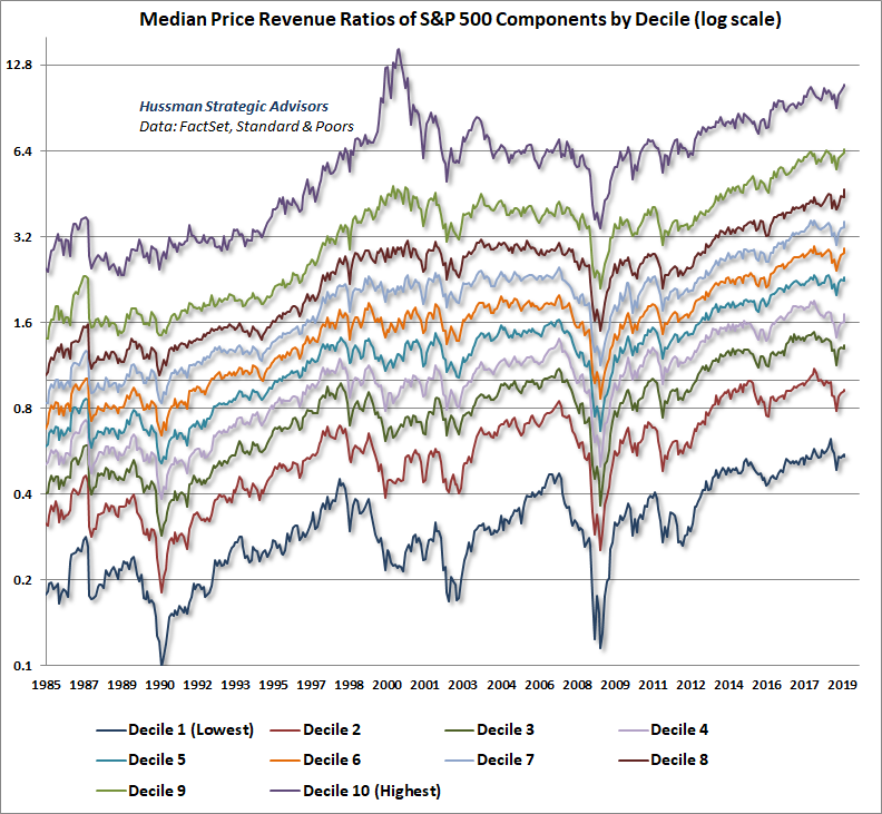 S&P 500 Median Price/Revenue Ratio by Decile - Log scale