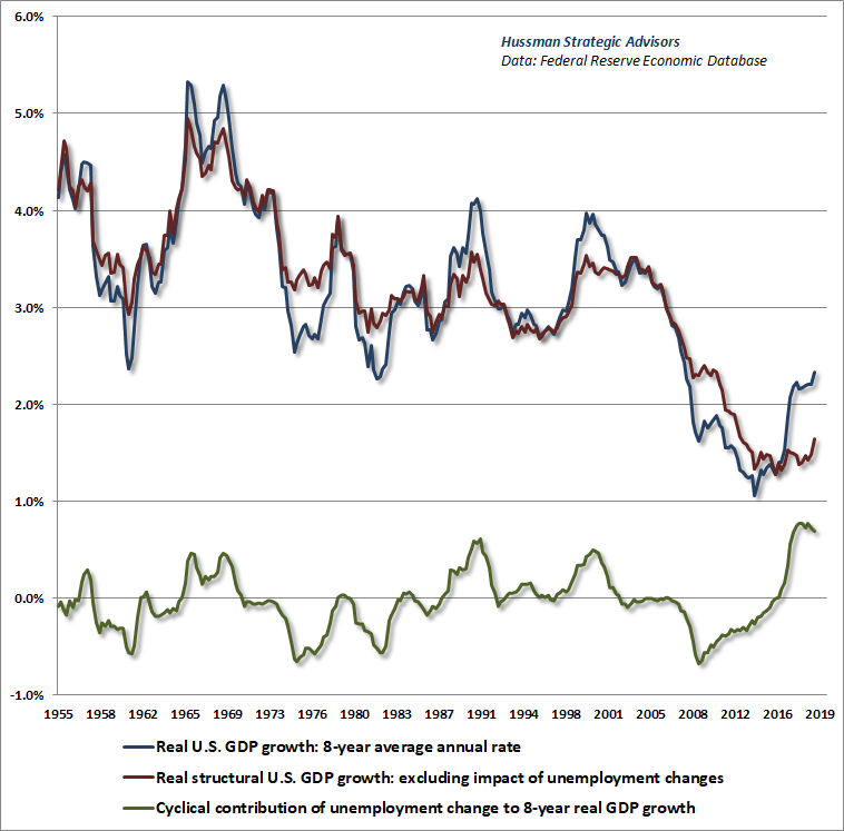 Structural and Cyclical Drivers of U.S. GDP Growth - Hussman