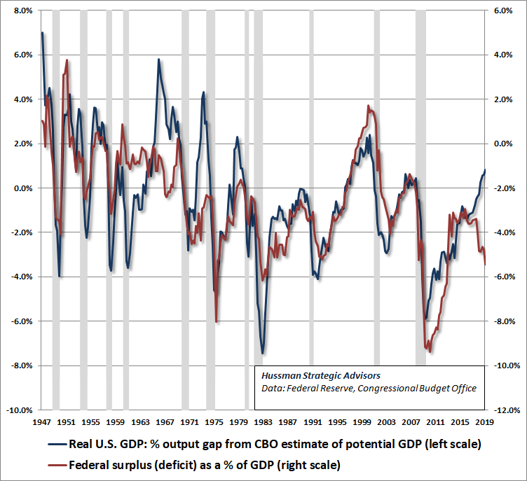 Federal deficit as a percent of GDP vs GDP output gap - Hussman