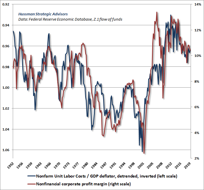 Nonfinancial corporate profit margins and real unit labor costs - Hussman