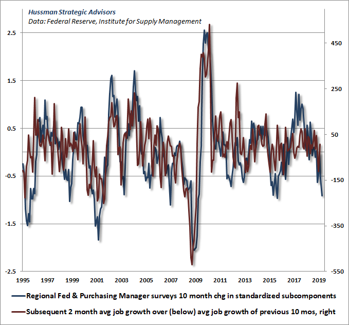 Leading economic indicators and subsequent payroll surprises