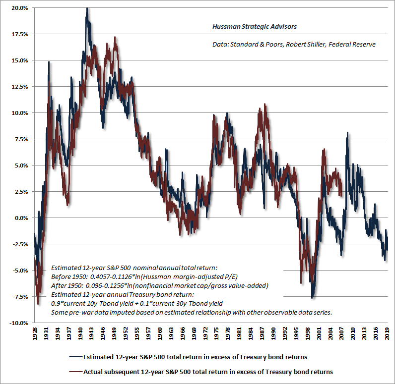 Estimated equity risk premium - Hussman