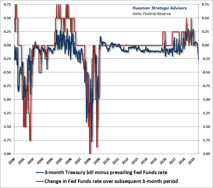 T-bill Fed Funds spread and subsequent Federal Reserve rate changes - Hussman