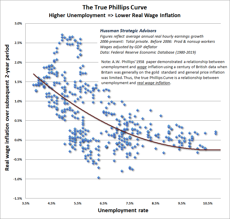 The True Phillips Curve - Hussman