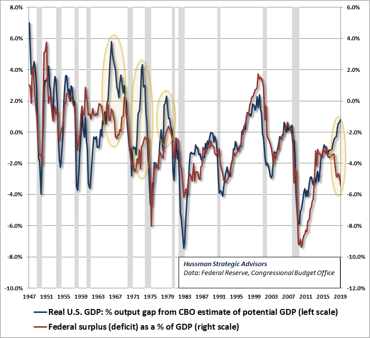 Federal deficits versus GDP output gap