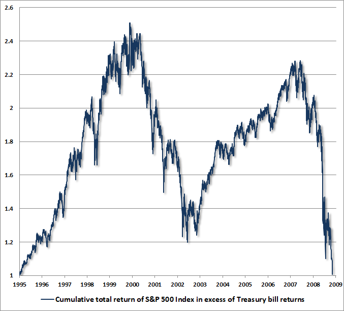 S&P 500 cumulative total return over T-bills, 1995-2009