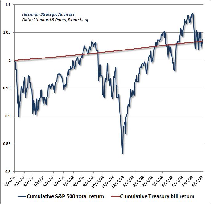 S&P 500 cumulative total return over T-bills, 2018-2019